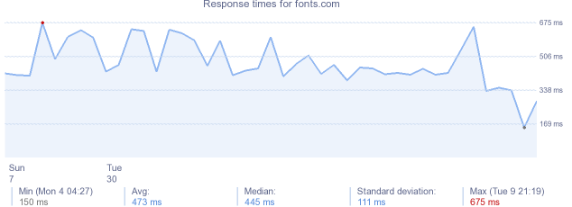 load time for fonts.com
