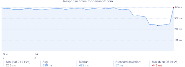 load time for danasoft.com