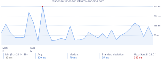 load time for williams-sonoma.com