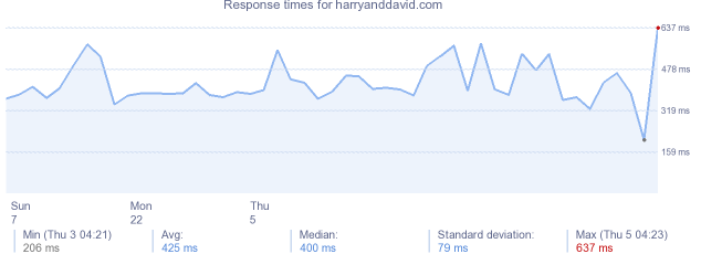 load time for harryanddavid.com