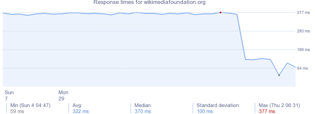 load time for wikimediafoundation.org