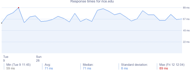 load time for rice.edu