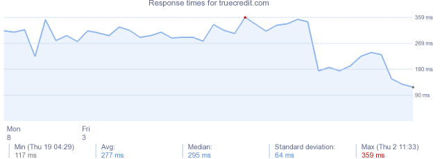 load time for truecredit.com
