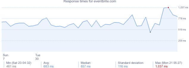 load time for eventbrite.com
