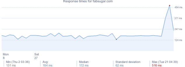 load time for fabsugar.com