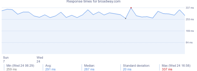 load time for broadway.com