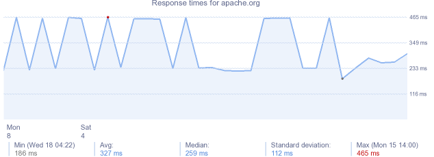 load time for apache.org