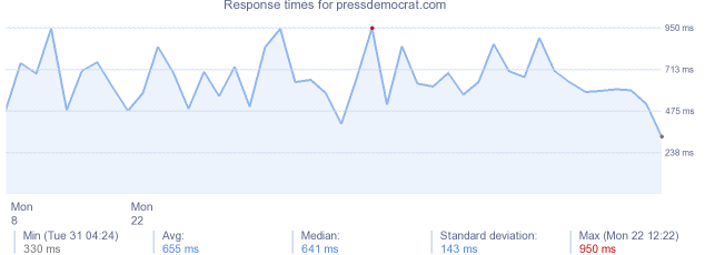 load time for pressdemocrat.com