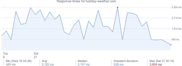 load time for holiday-weather.com
