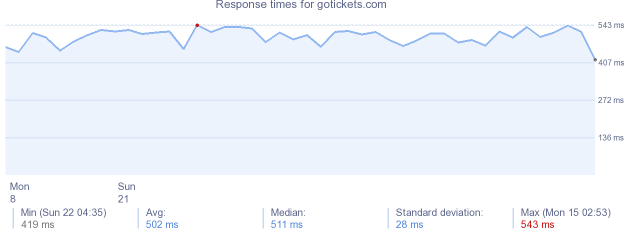 load time for gotickets.com