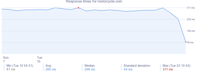 load time for motorcycle.com