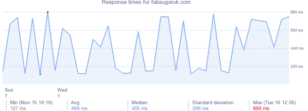 load time for fabsugaruk.com