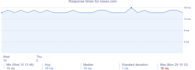 load time for nexac.com