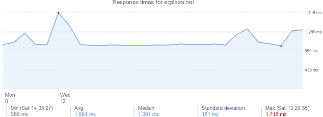 load time for ecplaza.net