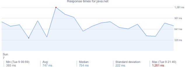 load time for java.net