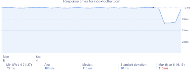 load time for inboxtoolbar.com