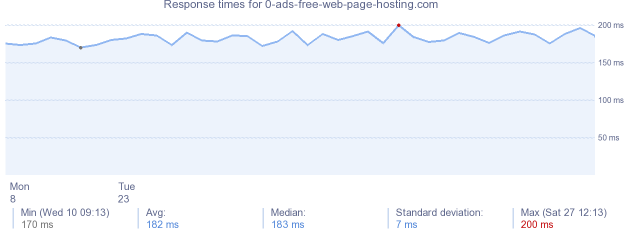 load time for 0-ads-free-web-page-hosting.com