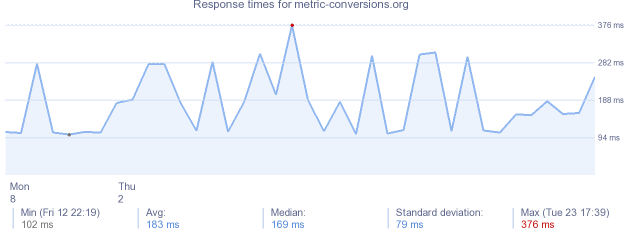 load time for metric-conversions.org