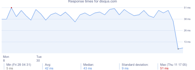 load time for disqus.com