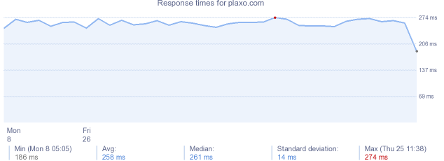load time for plaxo.com