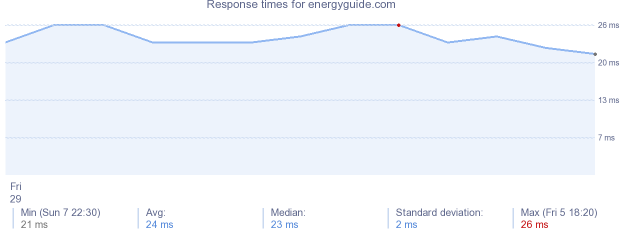 load time for energyguide.com