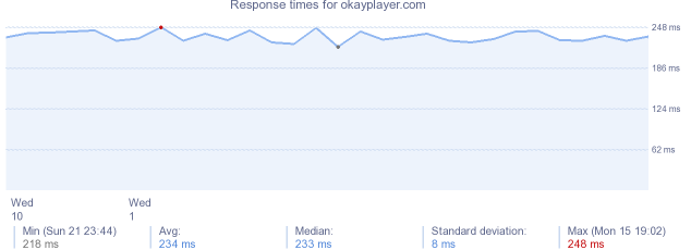 load time for okayplayer.com