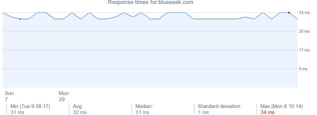 load time for blueseek.com