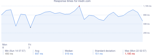 load time for msdn.com