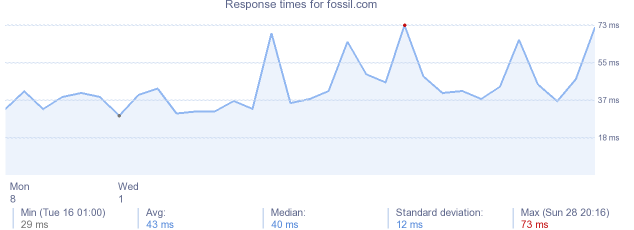 load time for fossil.com