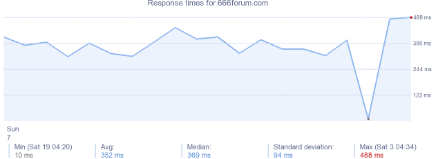 load time for 666forum.com