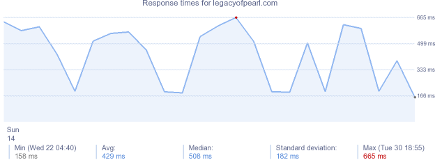 load time for legacyofpearl.com