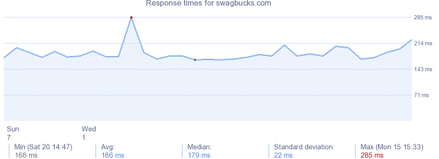 load time for swagbucks.com