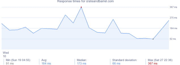 load time for crateandbarrel.com
