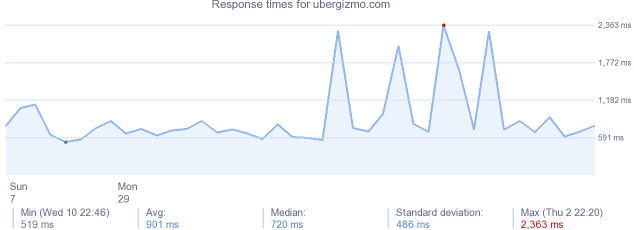 load time for ubergizmo.com
