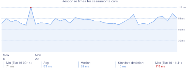 load time for casaamorita.com