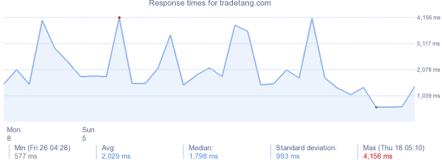 load time for tradetang.com