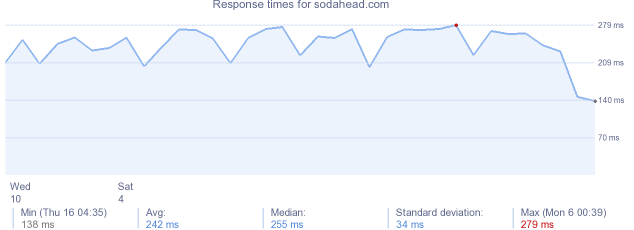 load time for sodahead.com