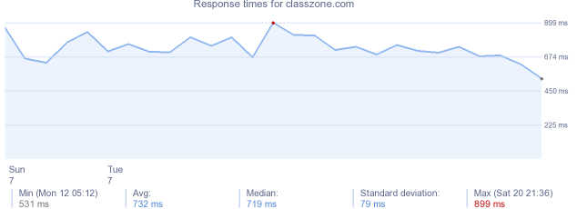load time for classzone.com