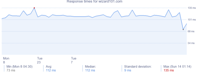 load time for wizard101.com