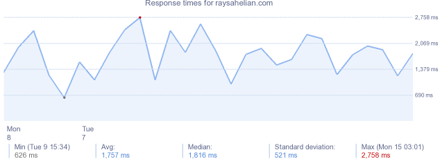 load time for raysahelian.com