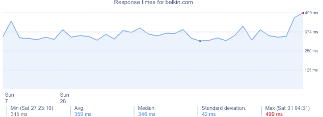 load time for belkin.com
