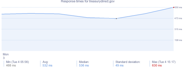 load time for treasurydirect.gov