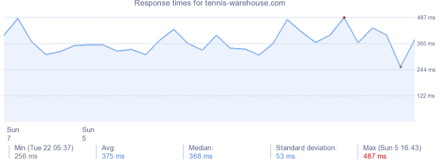 load time for tennis-warehouse.com