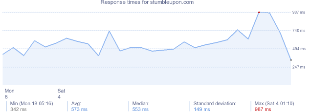 load time for stumbleupon.com