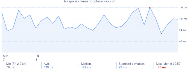 load time for glassdoor.com
