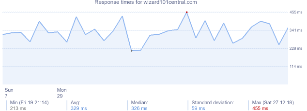 load time for wizard101central.com