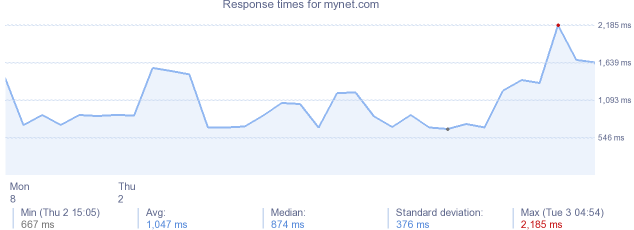 load time for mynet.com