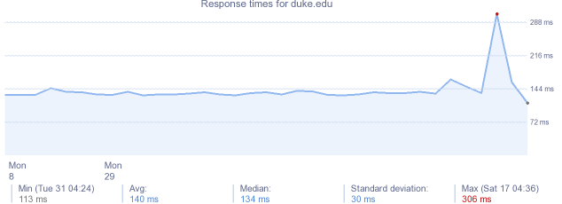 load time for duke.edu