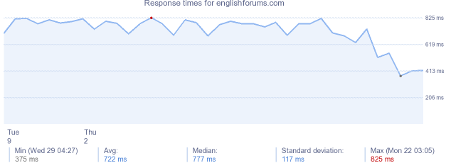 load time for englishforums.com