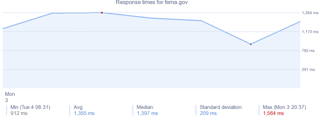 load time for fema.gov